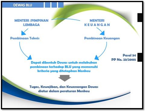 Dewan Pengawas menurut Pasal 34 PP No. 23/2014