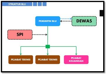 Struktur Badan Layanan Umum